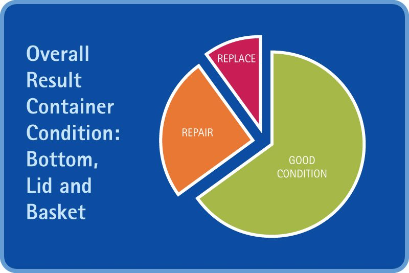 Pie chart showing overall results of container condition