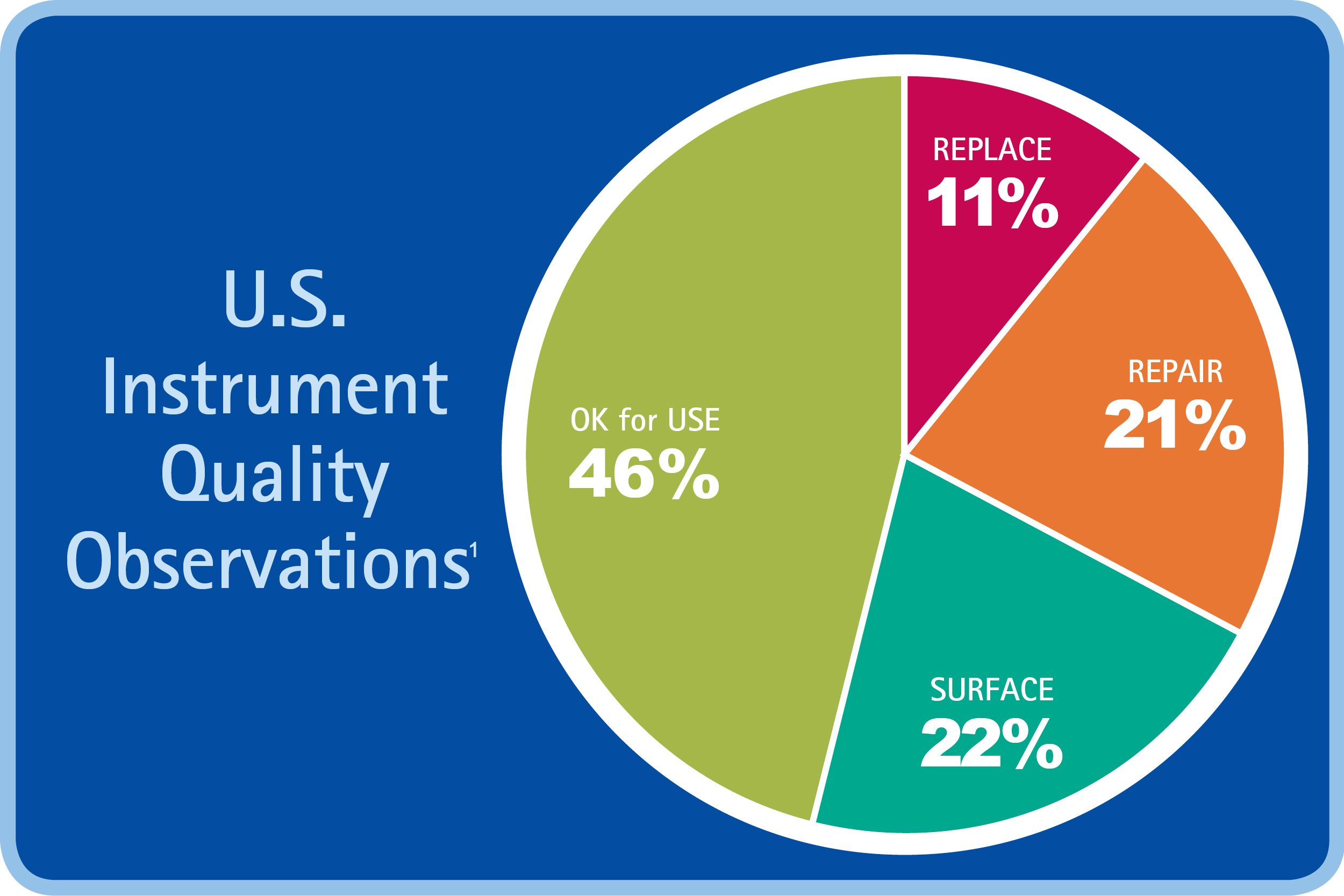 Pie chart showing percentage of US instrument quality observations
