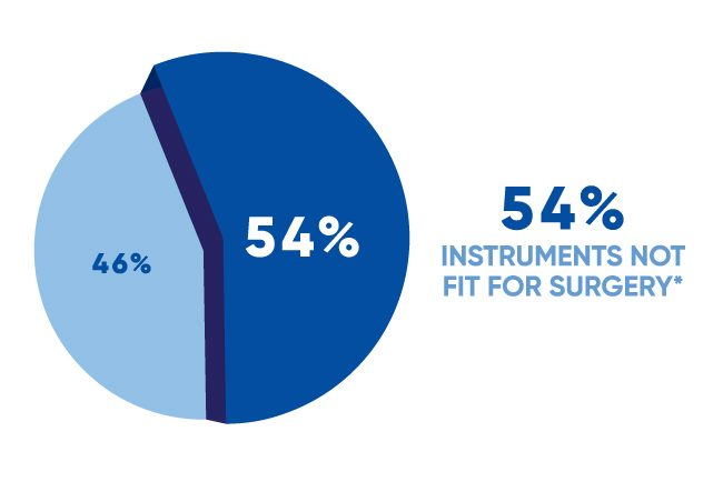 Pie chart showing 54% of instruments examined were not fit for surgery